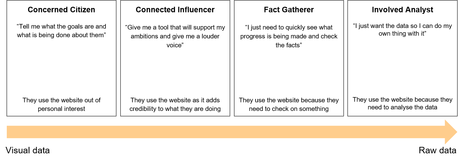 Diagram showing summary of user personas on scale of data type needed from visual data to raw data in the following order: concerned citizen, connected influencer, fact gatherer, involved analyst.